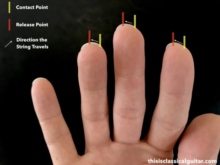 Below Is The I Fingernail Contact Point From Players Perspective Followed By An Outside View
