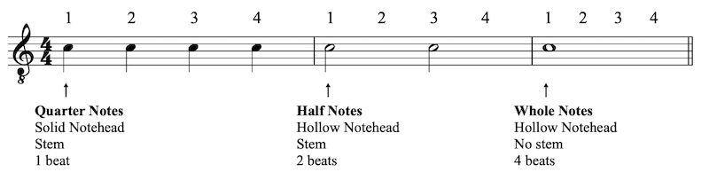 Rhythmic Notation for Beginners